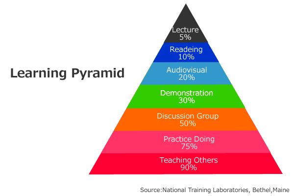 https://info.habi-do.com/wp-content/uploads/2014/02/LearningPyramid.png